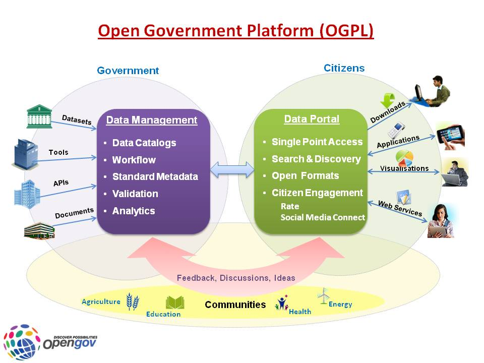Open Government Platform (OGPL)